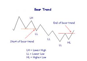 bear trend