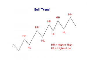 bul trend hh hl