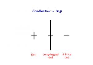 candle_dojis