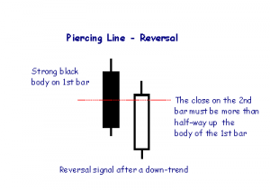 candle_piercing_line