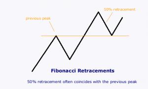 fibonacci_50pc_retracement