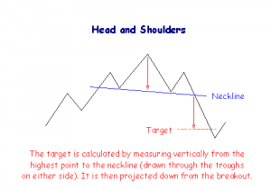 patterns head and shoulders