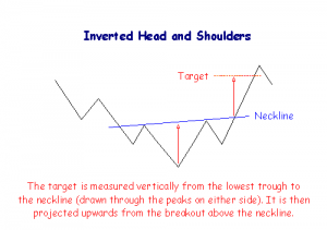 patterns inverted head and shoulders
