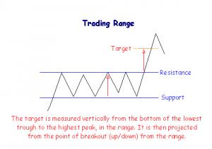 patterns trading range