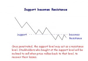 support to resistance