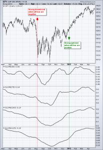 ts-trend-06-spy-slope
